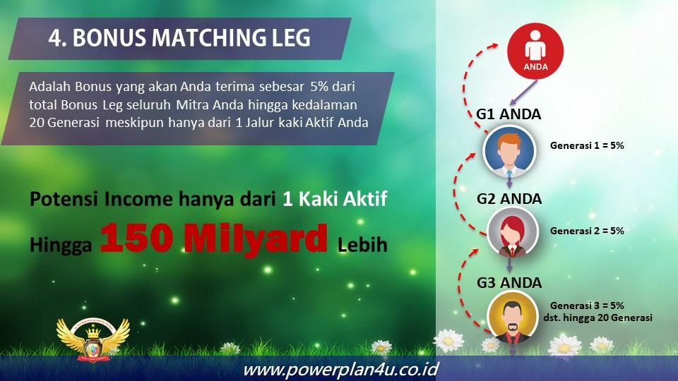 ILUSTRASI BONUS MATCHING LEG POWERPLAN